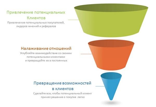 Стратегия получения новых клиентов в свой бизнес