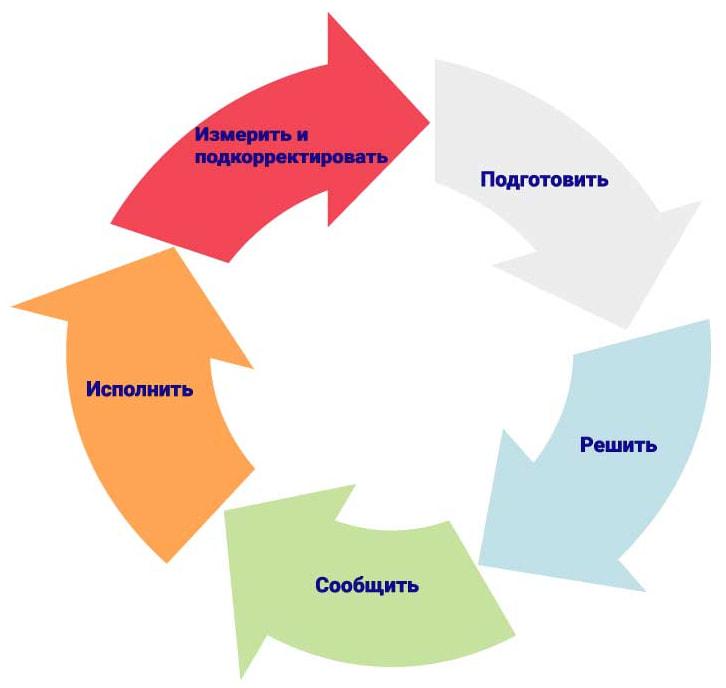 Круговой процесс принятия управленческих решений