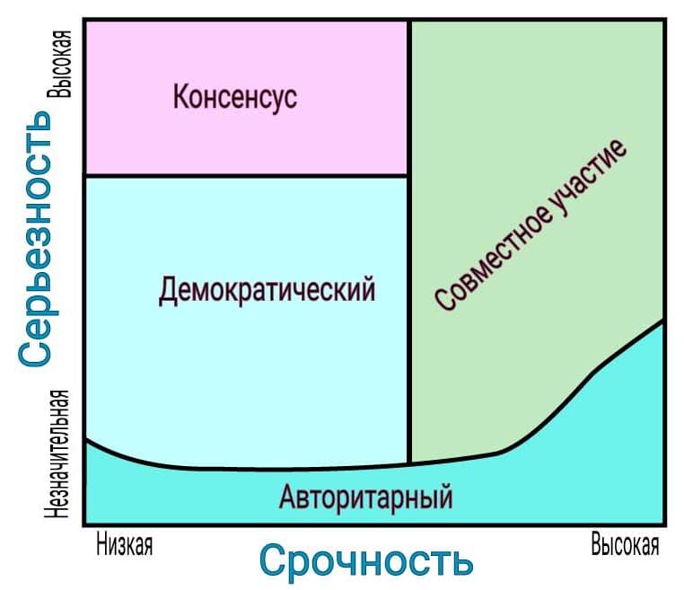 Выбор принципа принятия управленческих решений в зависимости от переменных